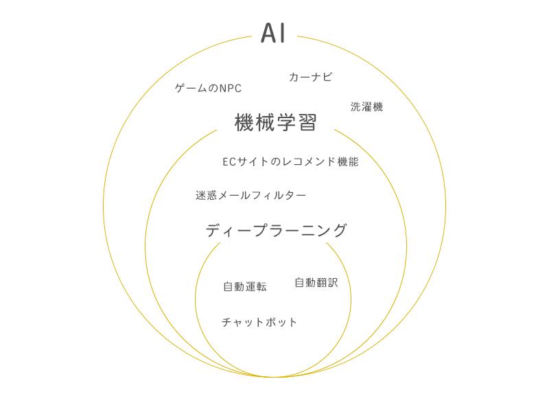 AIと機械学習とディープラーニングの関係図