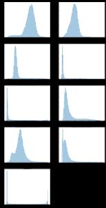 各変数のヒストグラム