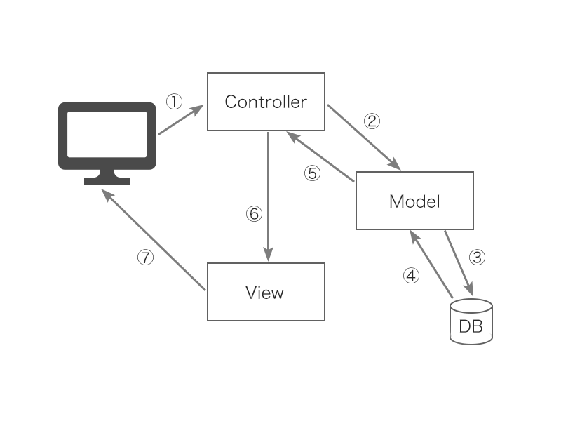 MVCモデル概略図