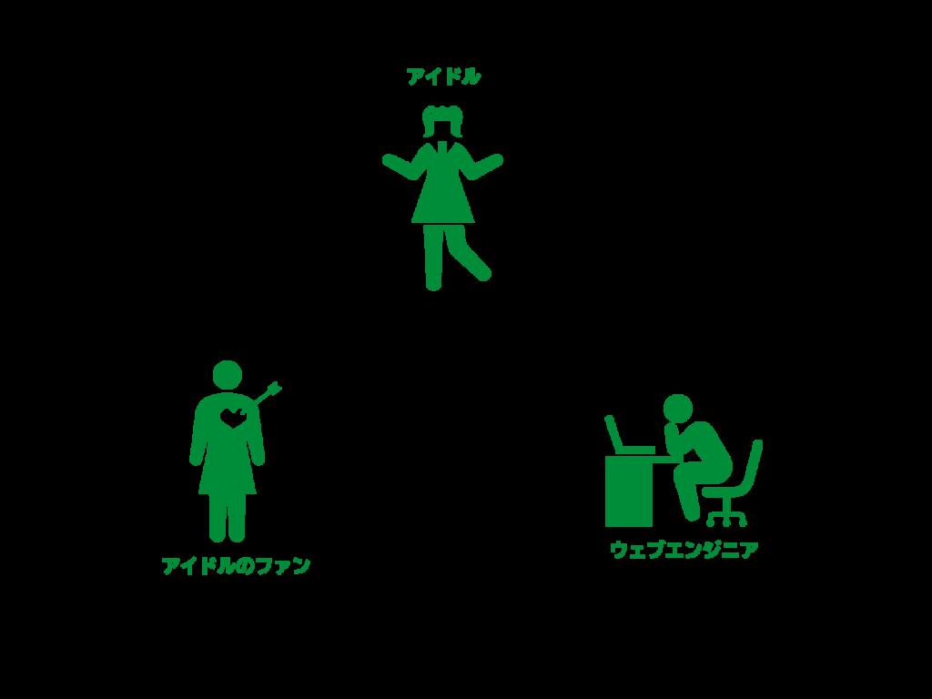トークンエコノミーを利用した例えの図