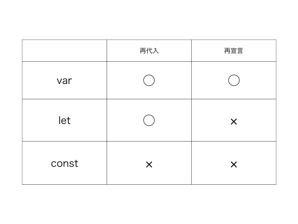 変数タイプの特徴一覧